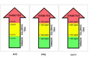 do I have prediabetes