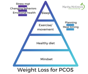 Lose weight with PCOS pyramid